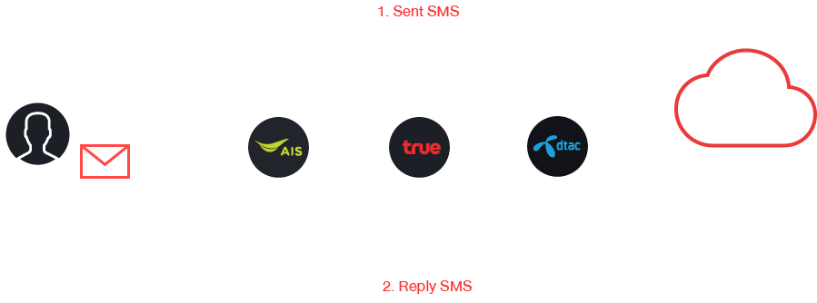 image flow sms tv